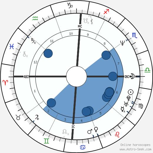 Eazy-E wikipedia, horoscope, astrology, instagram