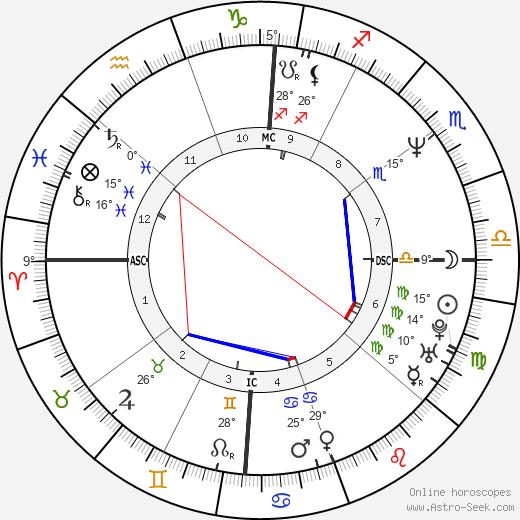 Eazy-E birth chart, biography, wikipedia 2020, 2021