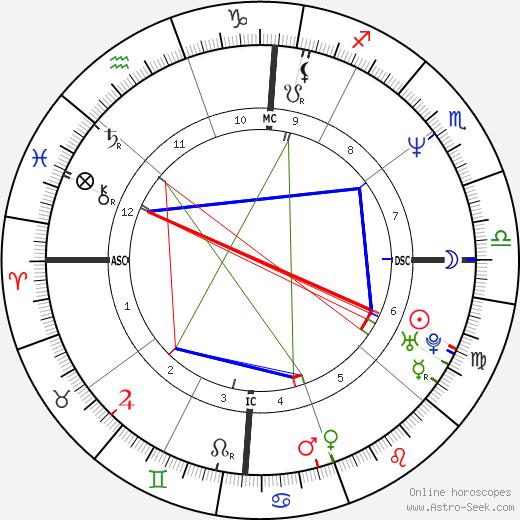 Eazy-E birth chart, Eazy-E astro natal horoscope, astrology