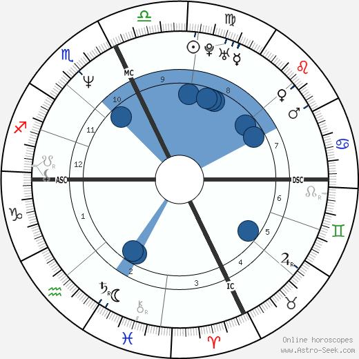 Eugene McCollom wikipedia, horoscope, astrology, instagram