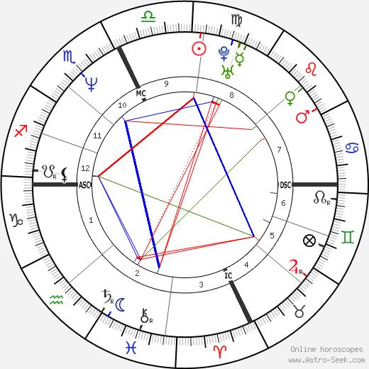 Eugene McCollom день рождения гороскоп, Eugene McCollom Натальная карта онлайн