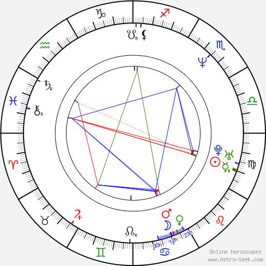 Eva Kulichová-Hodinová birth chart, Eva Kulichová-Hodinová astro natal horoscope, astrology