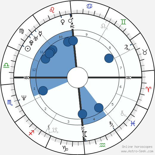 Franck Piccard wikipedia, horoscope, astrology, instagram