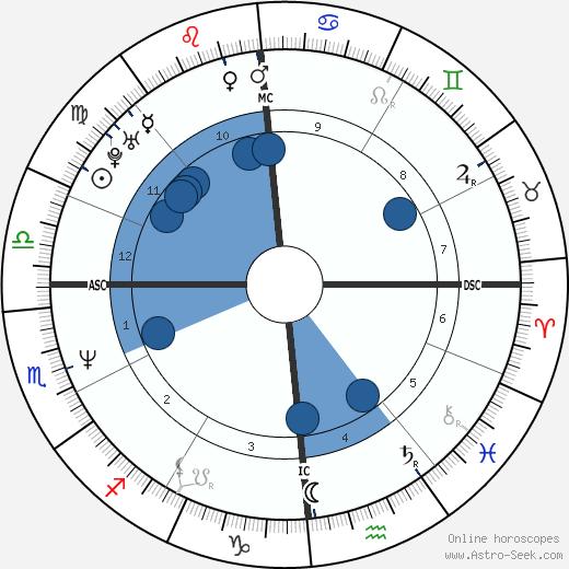 Franck Piccard wikipedia, horoscope, astrology, instagram