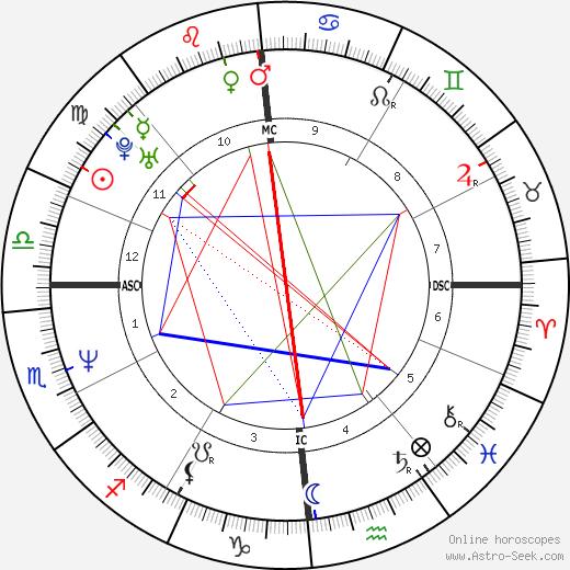 Франк Пиккар Franck Piccard день рождения гороскоп, Franck Piccard Натальная карта онлайн
