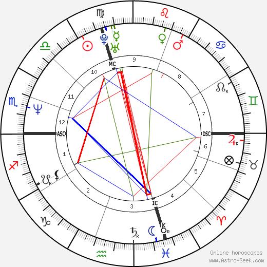 Frédéric Molénac tema natale, oroscopo, Frédéric Molénac oroscopi gratuiti, astrologia