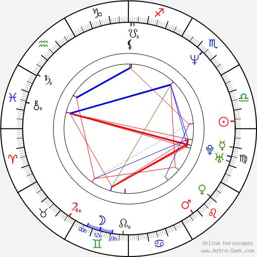 Gorô Kishitani tema natale, oroscopo, Gorô Kishitani oroscopi gratuiti, astrologia