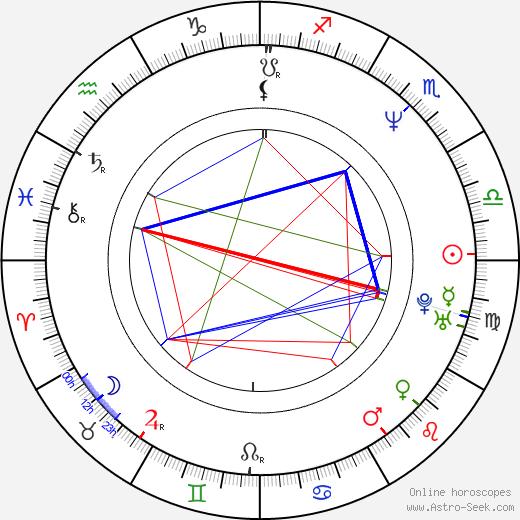 Greg Watkins birth chart, Greg Watkins astro natal horoscope, astrology