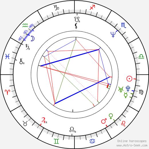 Холли Робинсон-Пит Holly Robinson Peete день рождения гороскоп, Holly Robinson Peete Натальная карта онлайн