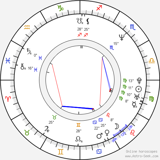 Holt McCallany birth chart, biography, wikipedia 2019, 2020