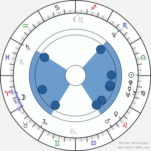 J. H. Farmer III wikipedia, horoscope, astrology, instagram
