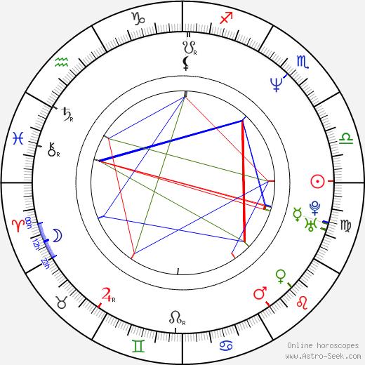 J. H. Farmer III день рождения гороскоп, J. H. Farmer III Натальная карта онлайн