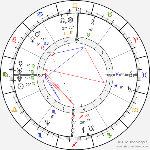 Jacques Pourcel birth chart, biography, wikipedia 2019, 2020