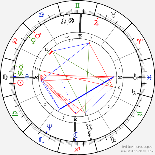 Jacques Pourcel birth chart, Jacques Pourcel astro natal horoscope, astrology