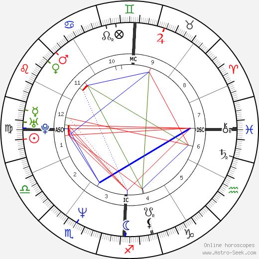 Jacques Pourcel день рождения гороскоп, Jacques Pourcel Натальная карта онлайн