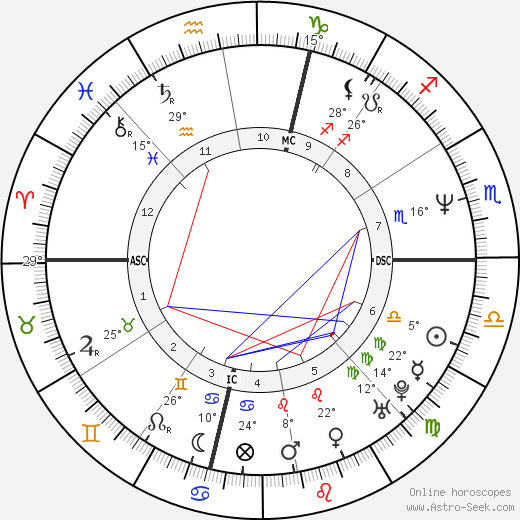 Janeane Garofalo birth chart, biography, wikipedia 2018, 2019