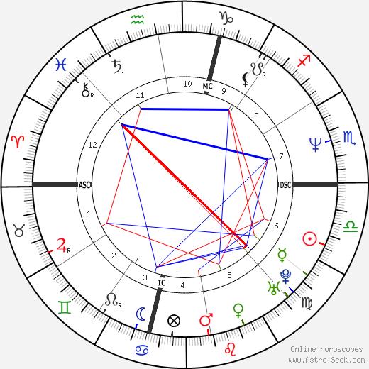 Джанин Гарофало Janeane Garofalo день рождения гороскоп, Janeane Garofalo Натальная карта онлайн