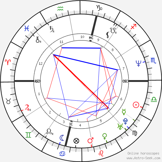 Janeane Garofalo tema natale, oroscopo, Janeane Garofalo oroscopi gratuiti, astrologia