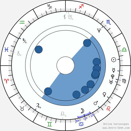 Jeanna Fine wikipedia, horoscope, astrology, instagram