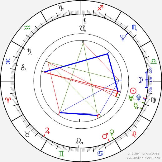 Jiří Zonyga astro natal birth chart, Jiří Zonyga horoscope, astrology