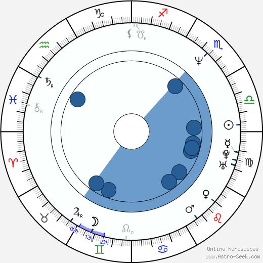 John Tempesta wikipedia, horoscope, astrology, instagram