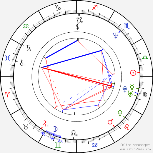 John Tempesta birth chart, John Tempesta astro natal horoscope, astrology