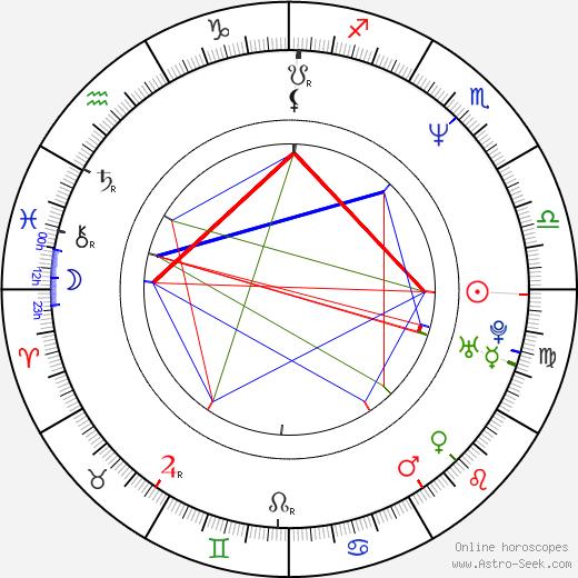 Хорхе Дрекслер Jorge Drexler день рождения гороскоп, Jorge Drexler Натальная карта онлайн