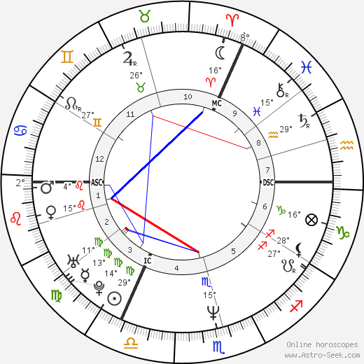 Josefa Idem birth chart, biography, wikipedia 2019, 2020