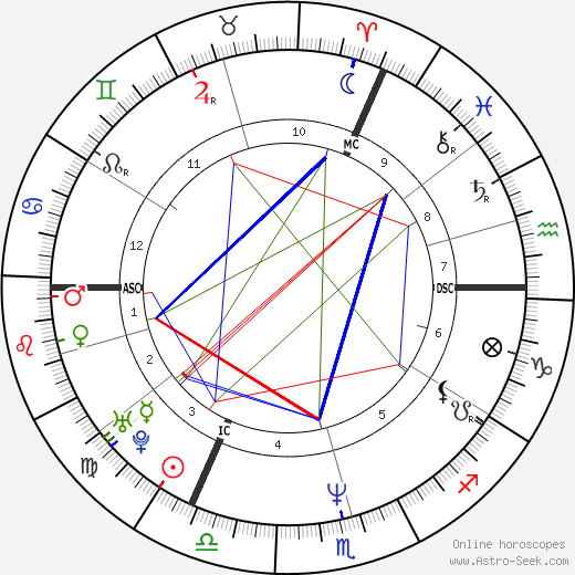 Josefa Idem astro natal birth chart, Josefa Idem horoscope, astrology