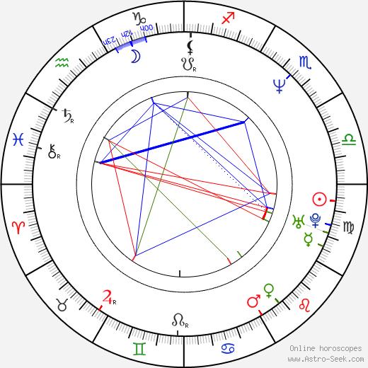 Kadriye Secgin birth chart, Kadriye Secgin astro natal horoscope, astrology