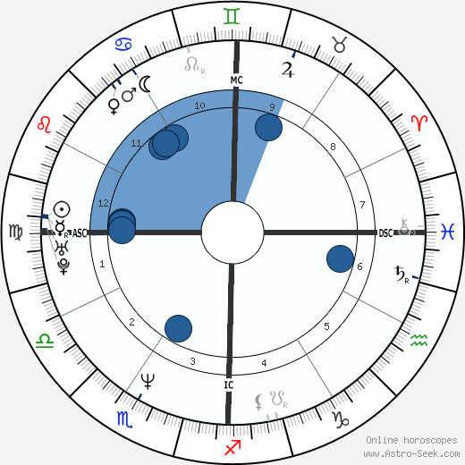 Keanu Reeves Birth Chart Horoscope, Date of Birth, Astro