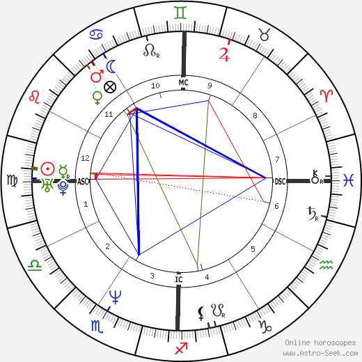 Keanu Reeves astro natal birth chart, Keanu Reeves horoscope, astrology