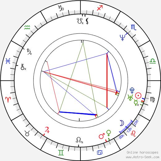 Keiko Oginome birth chart, Keiko Oginome astro natal horoscope, astrology