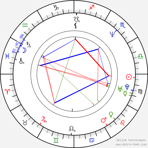Kim Richards birth chart, Kim Richards astro natal horoscope, astrology