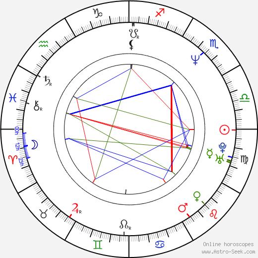 Kostas Spiropoulos tema natale, oroscopo, Kostas Spiropoulos oroscopi gratuiti, astrologia