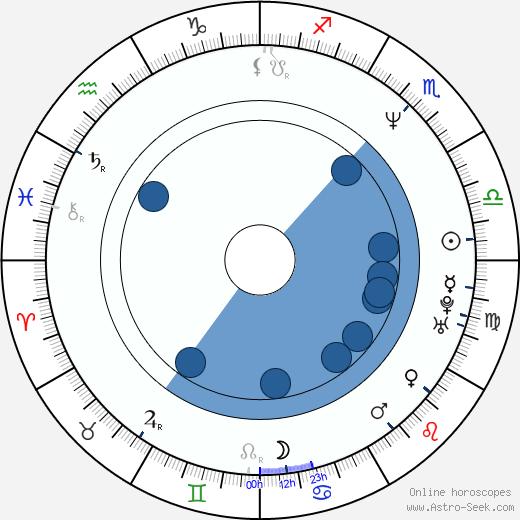Laura Cerón wikipedia, horoscope, astrology, instagram