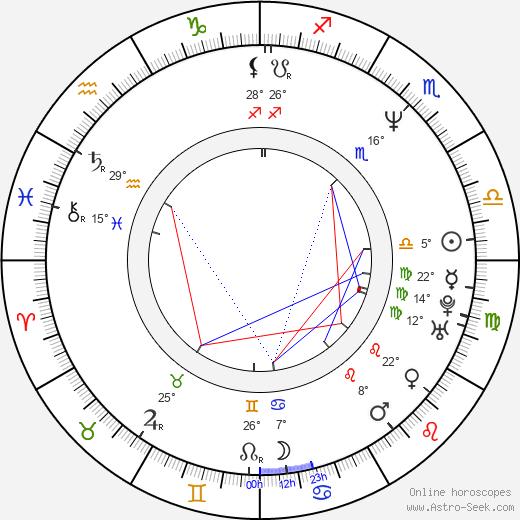 Laura Cerón birth chart, biography, wikipedia 2020, 2021