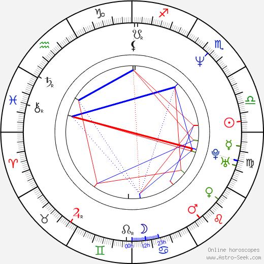 Laura Cerón birth chart, Laura Cerón astro natal horoscope, astrology