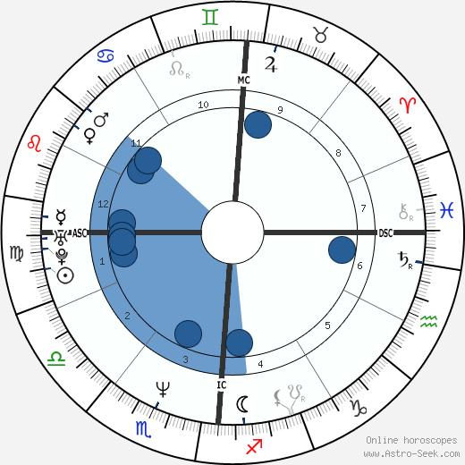 Laurent Pourcel wikipedia, horoscope, astrology, instagram