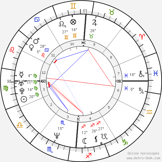 Laurent Pourcel birth chart, biography, wikipedia 2019, 2020