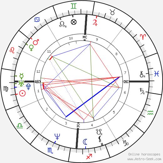 Laurent Pourcel astro natal birth chart, Laurent Pourcel horoscope, astrology