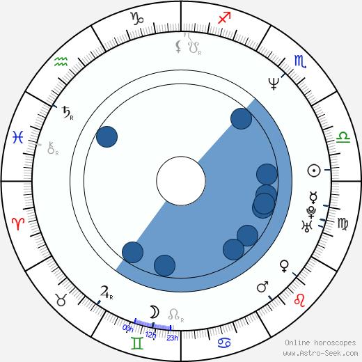 Lewin Webb wikipedia, horoscope, astrology, instagram