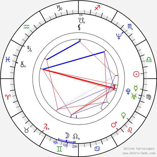 Lewin Webb tema natale, oroscopo, Lewin Webb oroscopi gratuiti, astrologia