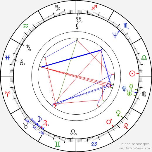 Maria Doyle Kennedy astro natal birth chart, Maria Doyle Kennedy horoscope, astrology