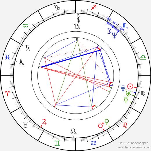 Mats Levén birth chart, Mats Levén astro natal horoscope, astrology