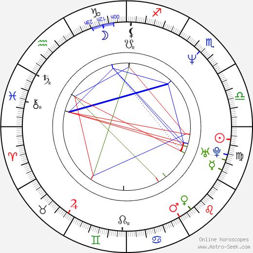 Matt Roth astro natal birth chart, Matt Roth horoscope, astrology