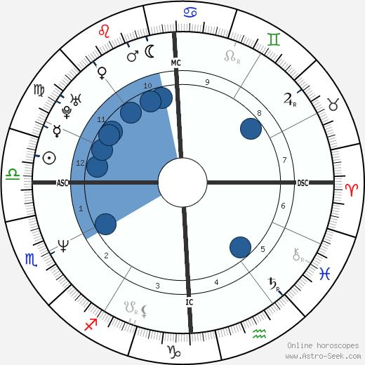 Michael Logan wikipedia, horoscope, astrology, instagram
