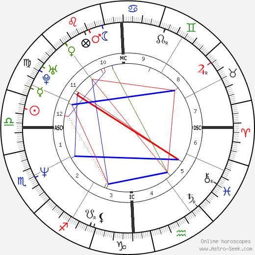Michael Logan tema natale, oroscopo, Michael Logan oroscopi gratuiti, astrologia