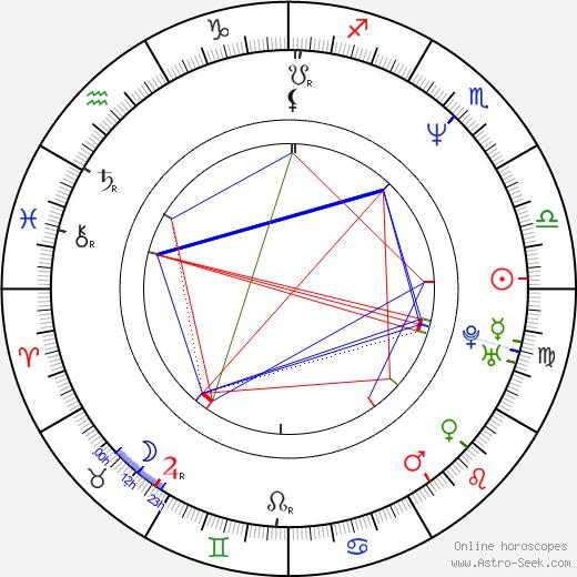 Michael von Au tema natale, oroscopo, Michael von Au oroscopi gratuiti, astrologia