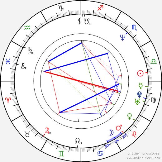 Mihai Constantin birth chart, Mihai Constantin astro natal horoscope, astrology